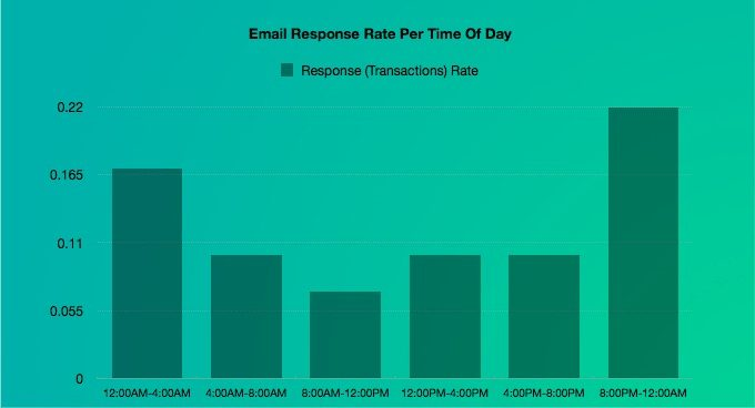 email response rate per time of day