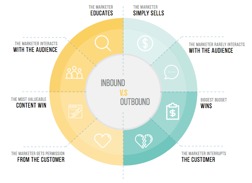 inbound marketing small business