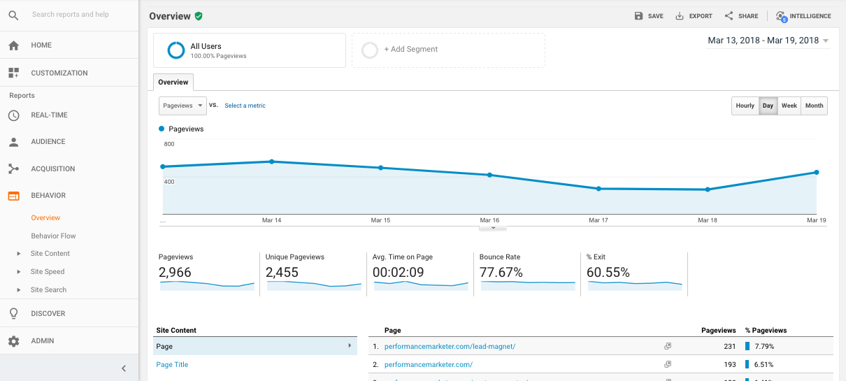 behavior google analytics reports