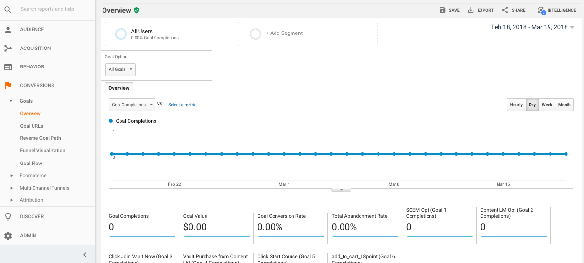Conversions google analytics reports