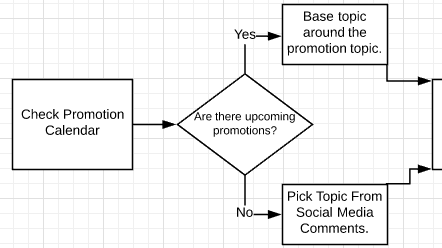 SOP decision Map